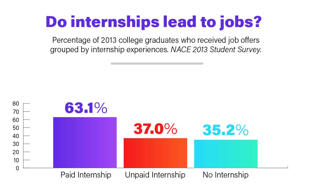 "bar graph ""Do internships lead to jobs?"""