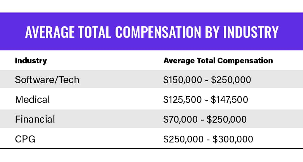 chart on average total compensation by industry