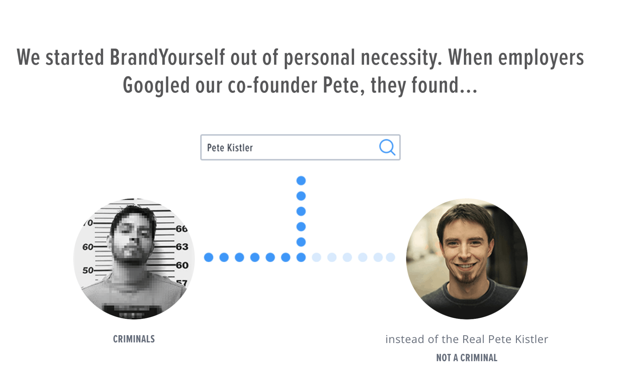 BrandYourself showing their cofounder Pete, alongside a criminal, when Pete googled himself