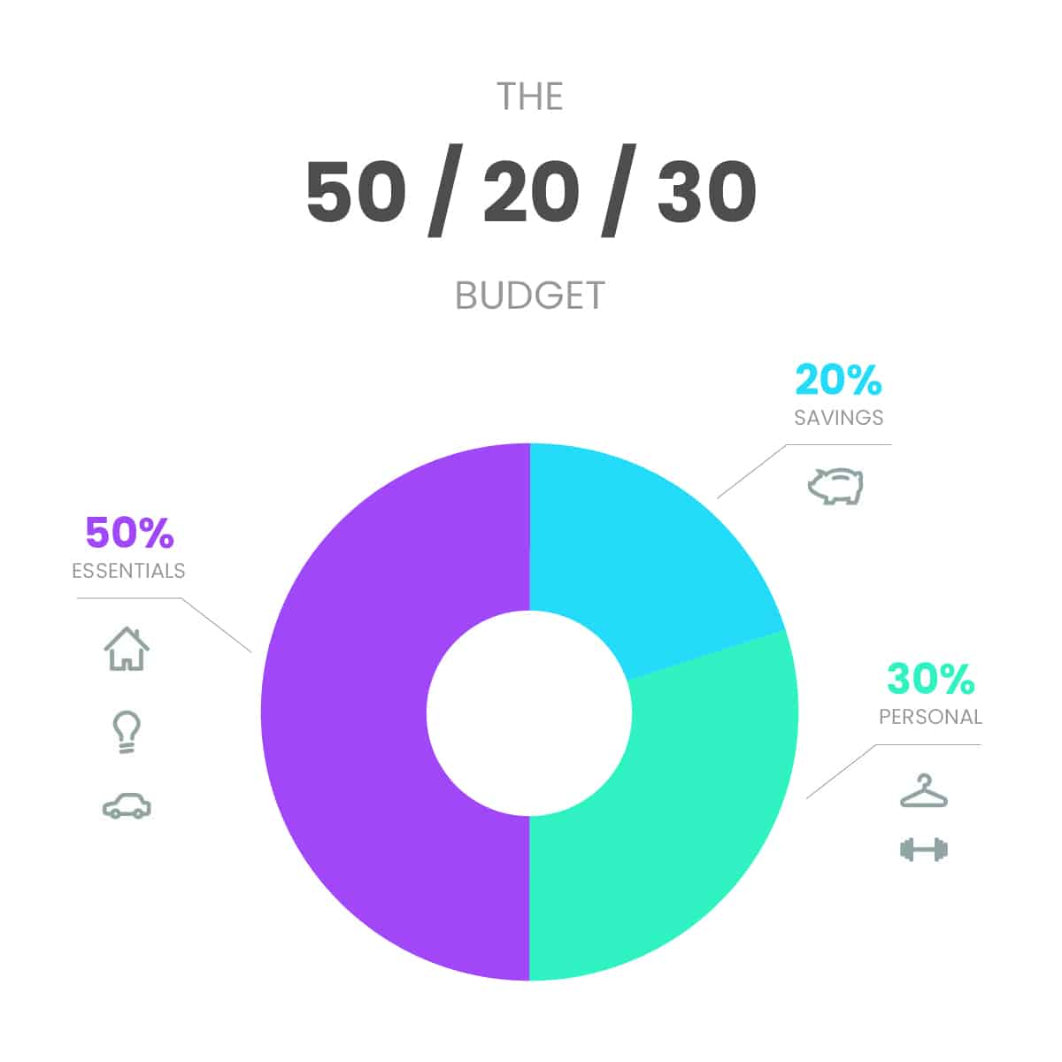 the 50/20/30 budget breakdown