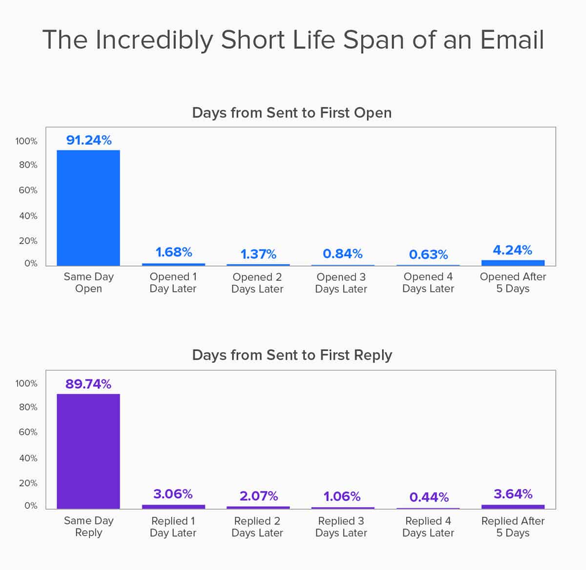 Yesware bar graphs showing the short life span of an email