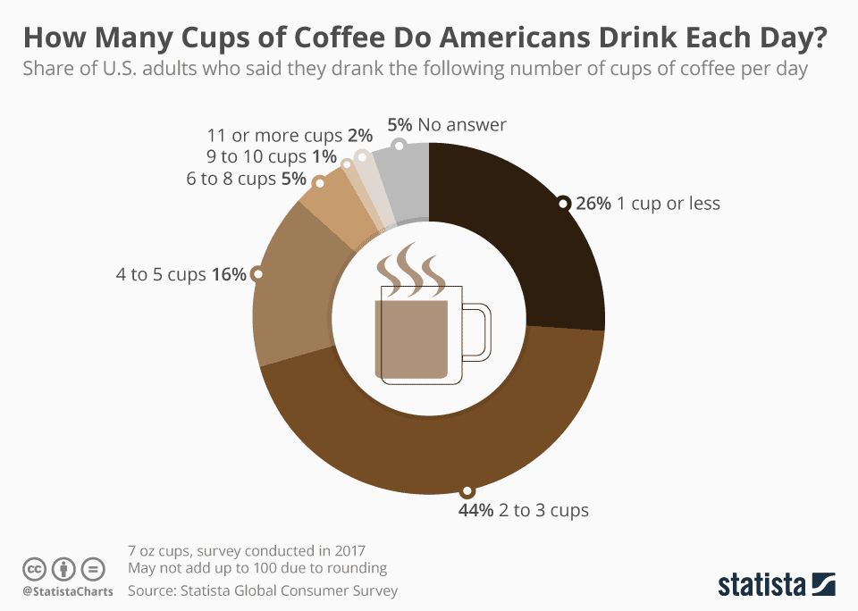 How many cups of coffee Americans drink each day to have more energy