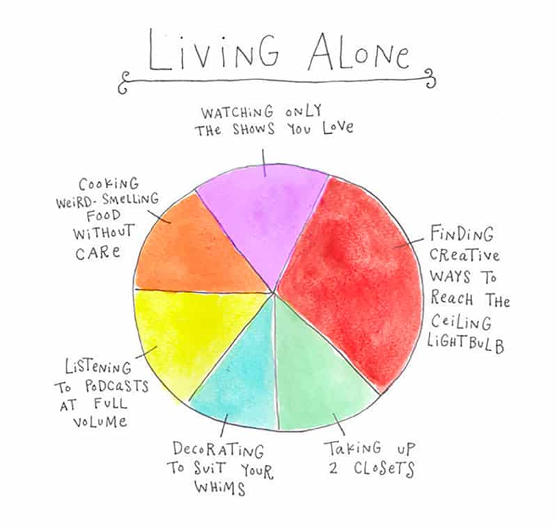 living alone pie chart
