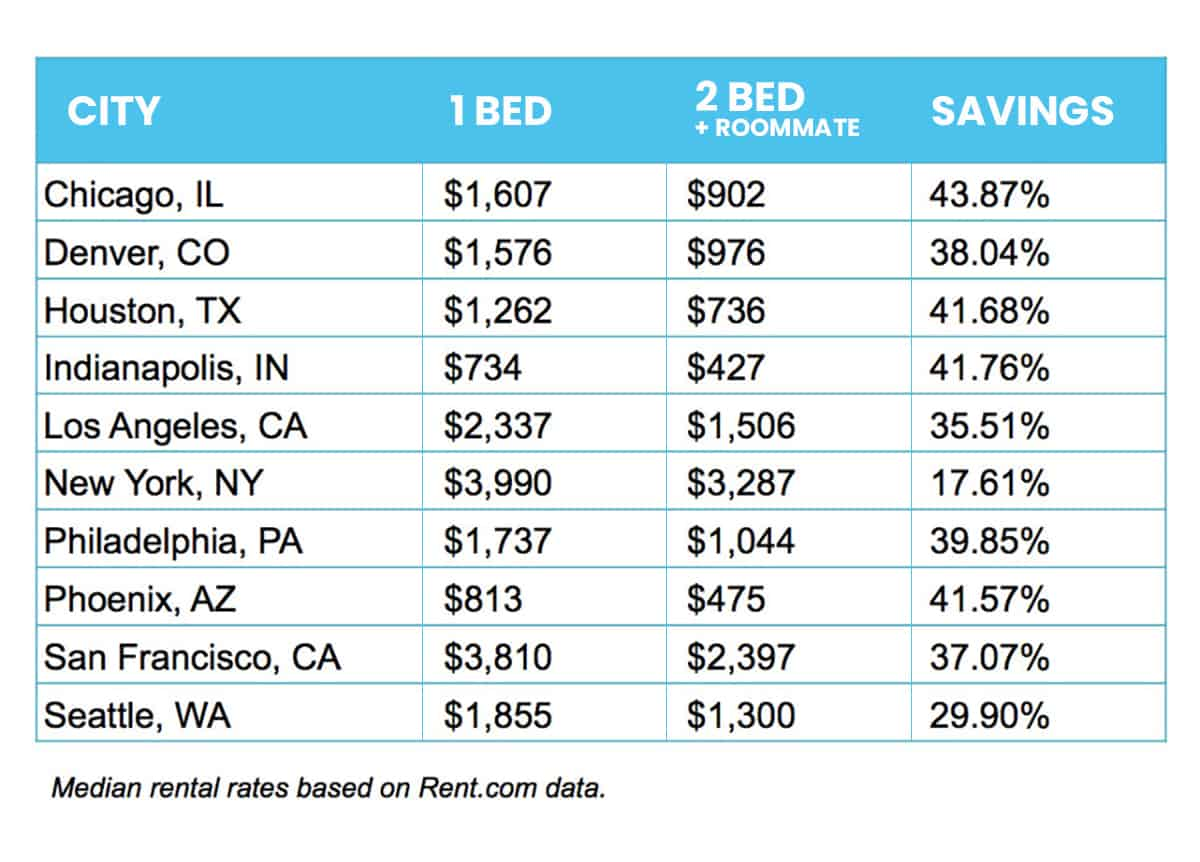 chart: cost of one or two bedroom apartment in various cities, plus savings percentage