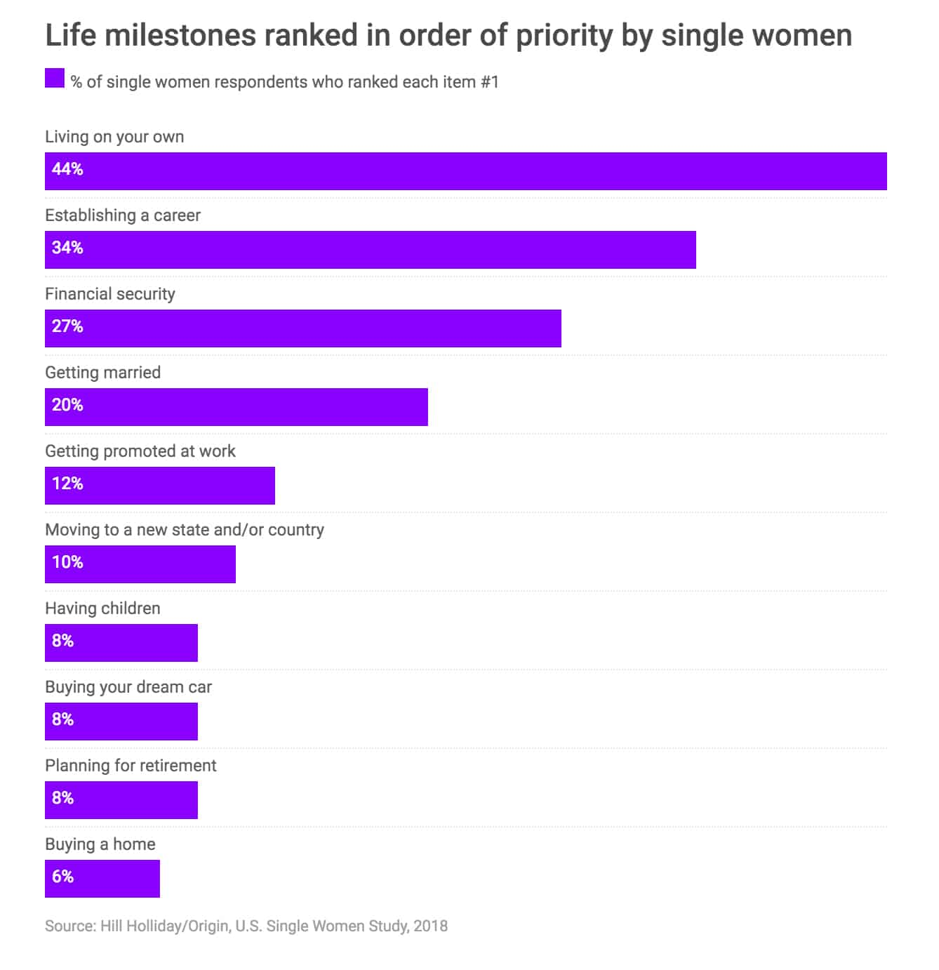 life milestones ranked in order of priority by single women, bar graph