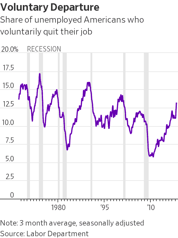 graph of unemployed Americans who voluntarily quit their job