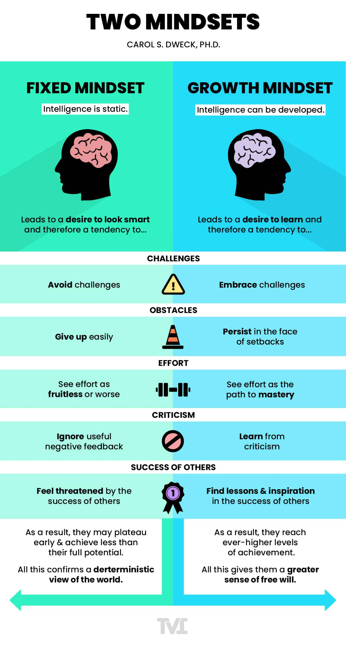 infographic of a fixed mindset vs. a growth mindset