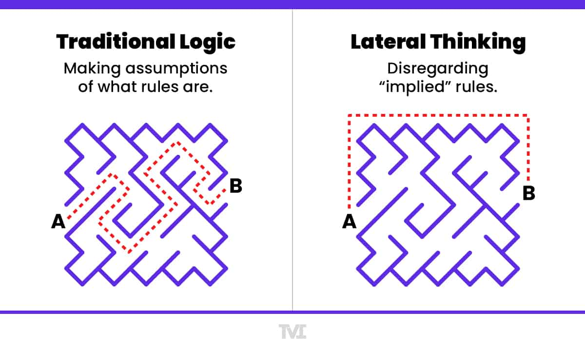 Traditional Logic v. Lateral Thinking