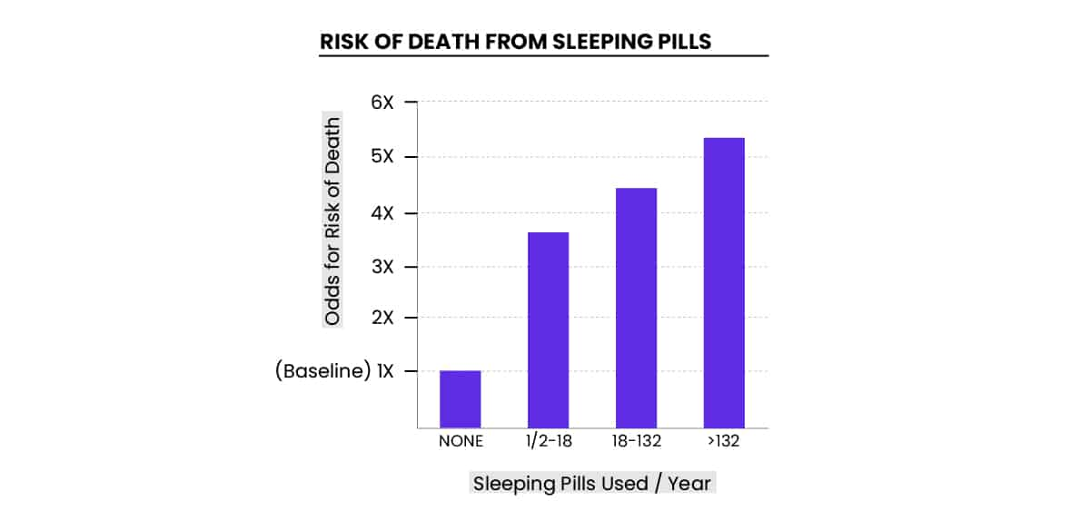 risk of death from sleeping pills graph