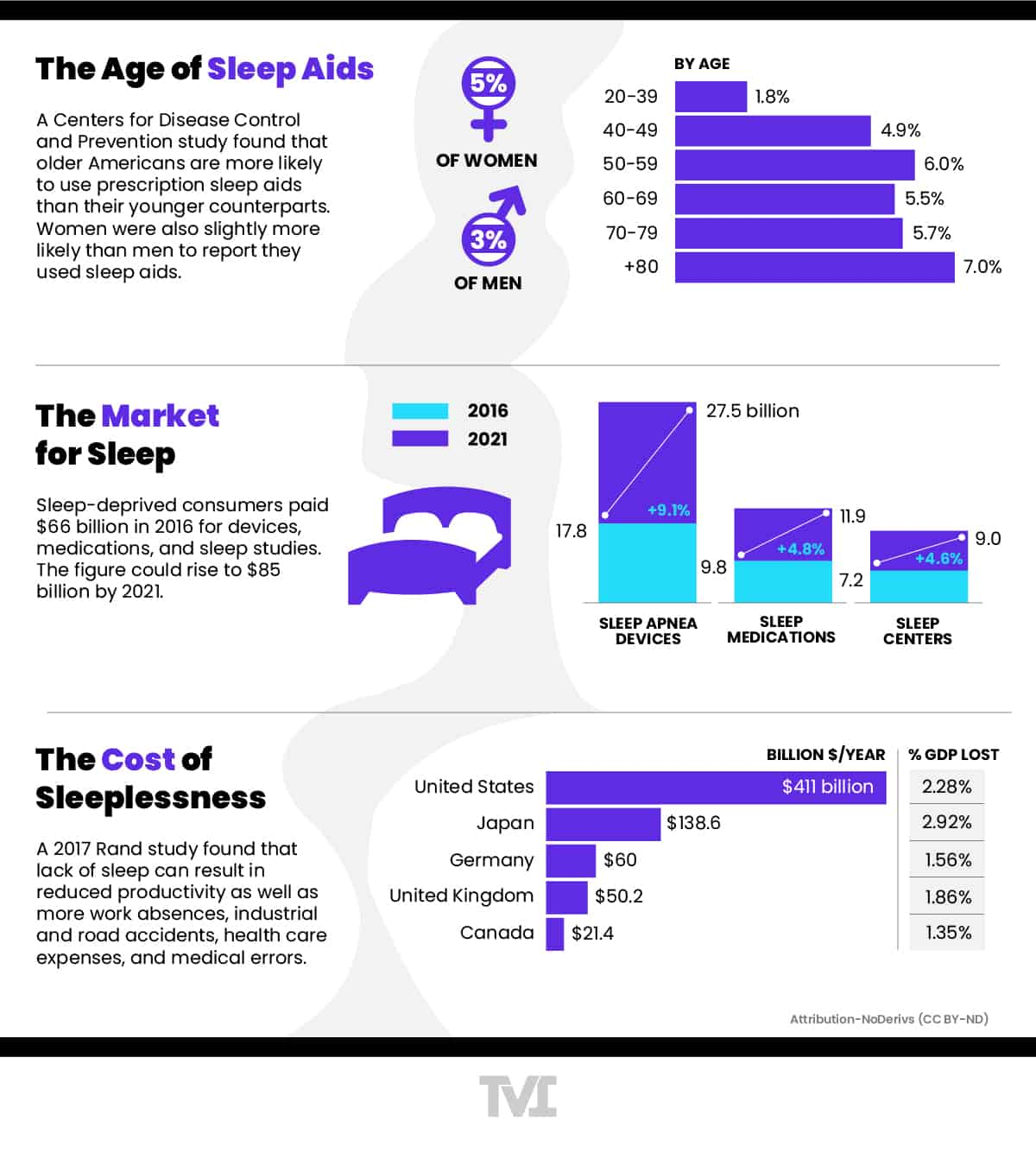 infographic on the market of sleep