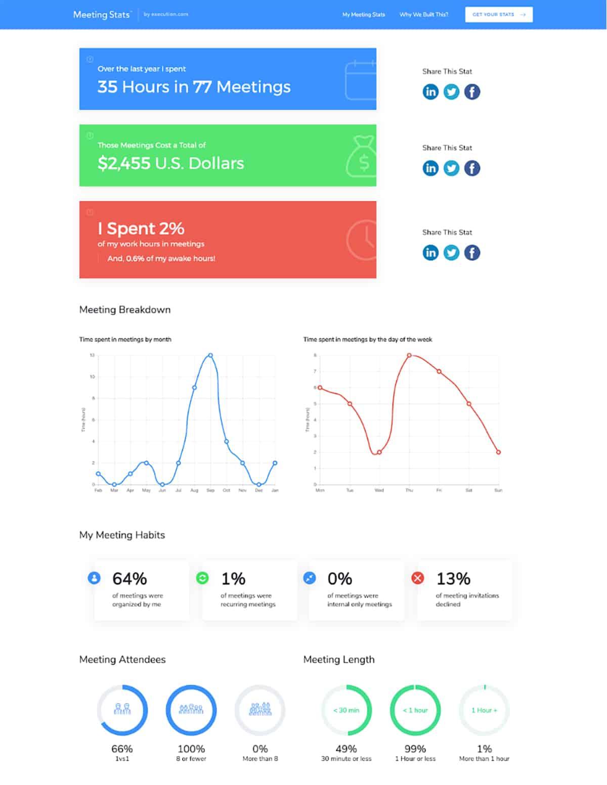 screen shot of Meeting Stats free tool