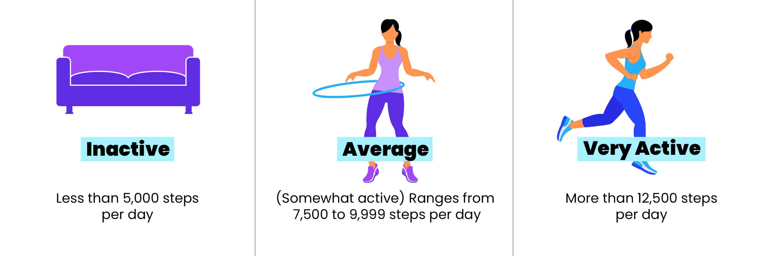 inactive, average, and very active graphic (based on step count)