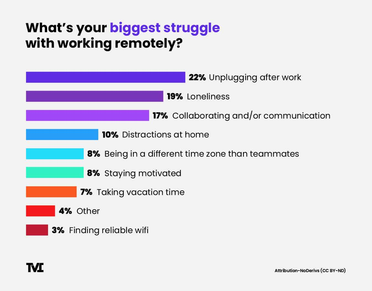 bar graph showing biggest struggles working from home