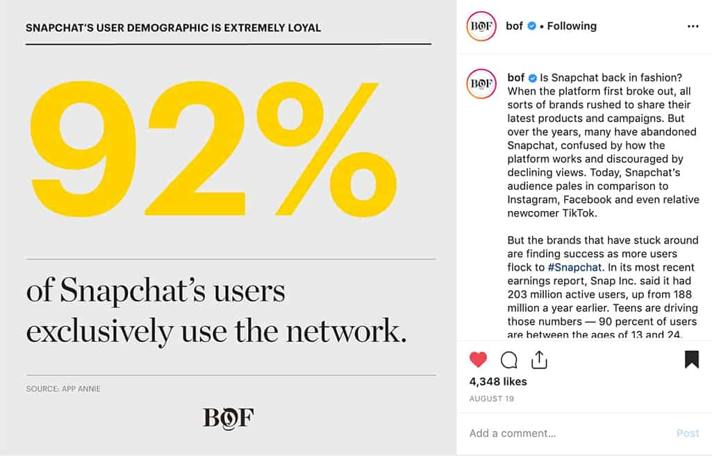 "Stat graphic ""92% of Snapchat's users exclusively use the network"" posted on Instagram by bof"
