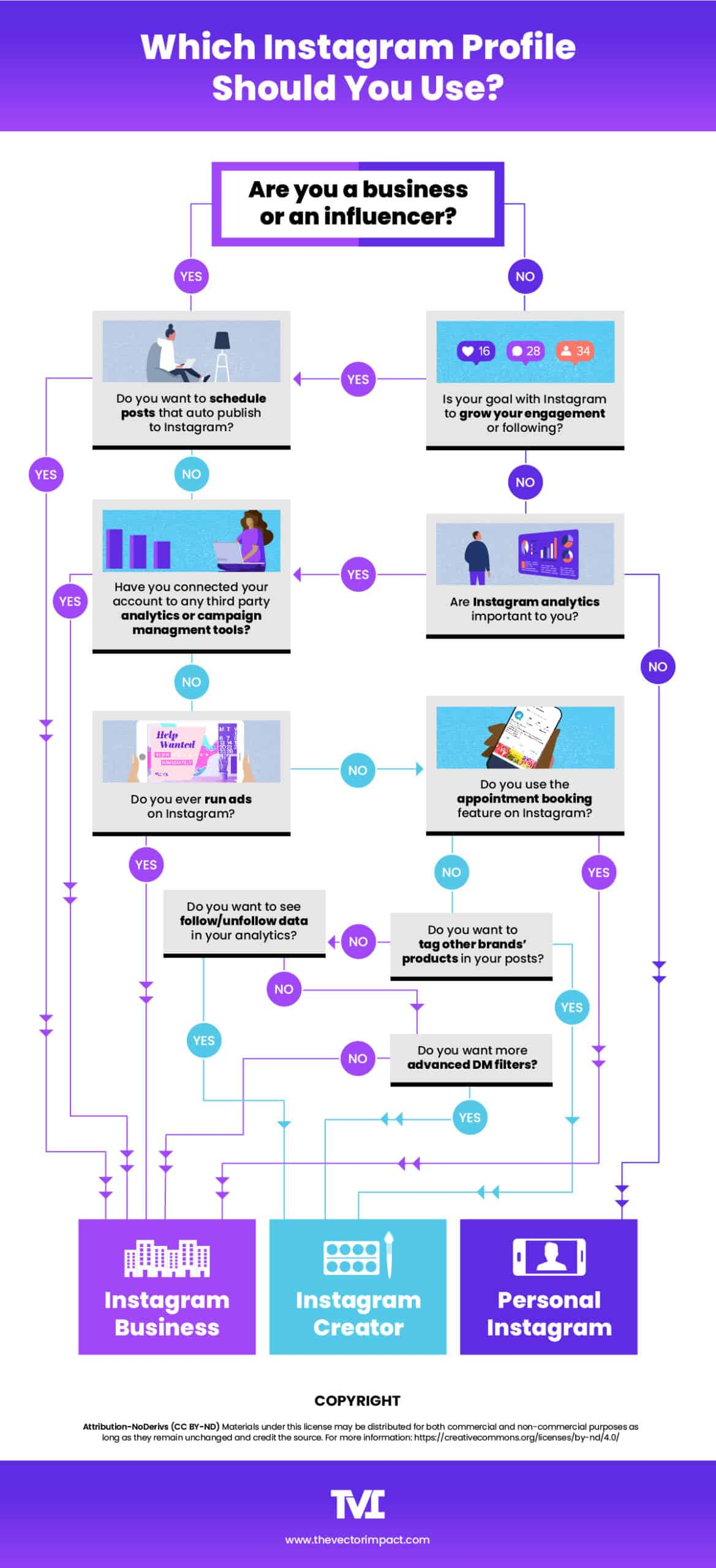a flow chart to help determine which type of instagram profile you should use: business, creator, or personal