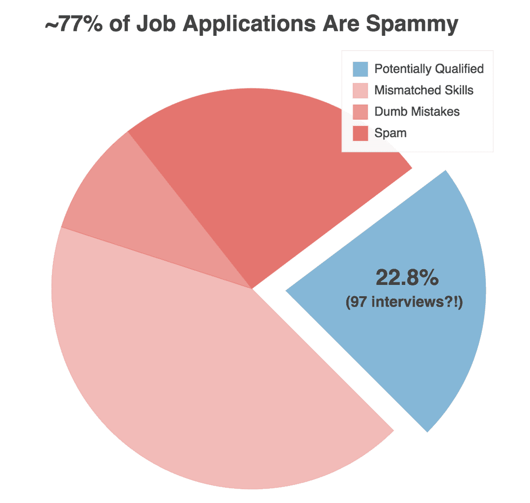 "Approximately 77% of job applications are spammy. Only 22.8% are ""potentially qualified."""