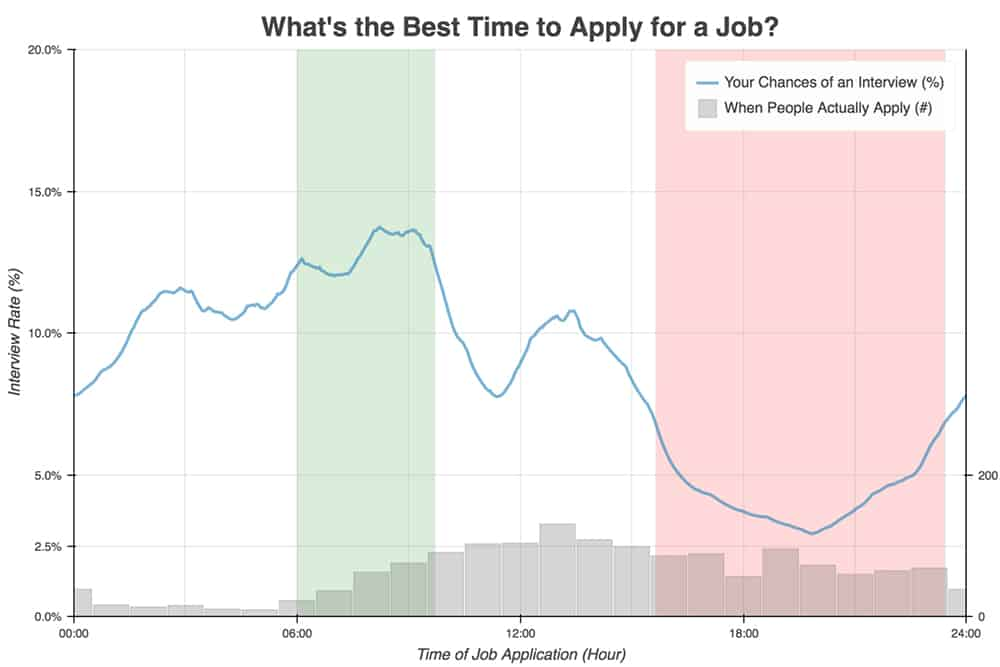Graph, What's the best time to apply for a job?
