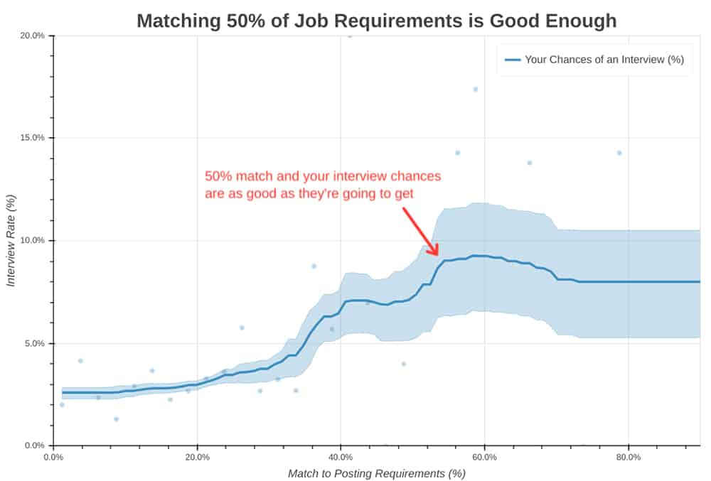 Graph, Matching 50% of job requirements in good enough