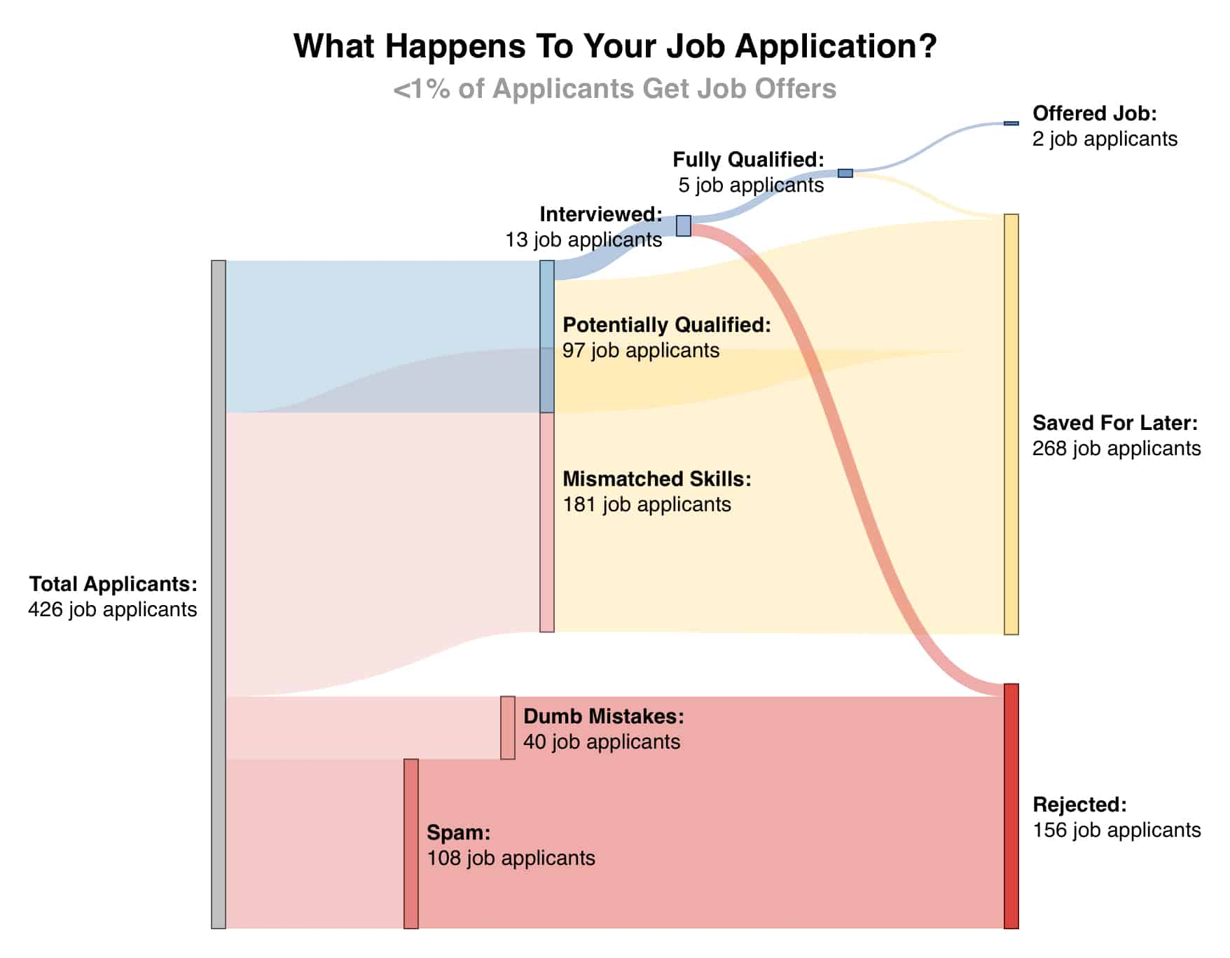 What happens to your job application? < 1% of applicants get job offers.