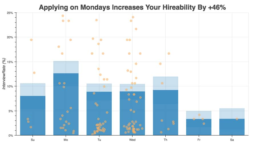 Bar graph, Apply on Mondays increases your hireability by +46%