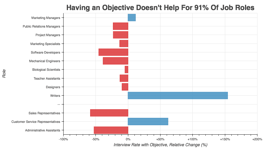 Having an objective doesn't help for 91% of job roles. Bar graph comparing careers. Marketing managers, customer service representatives, and especially writers are the exceptions to the rule.
