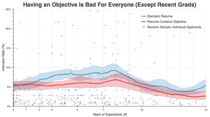 Having an objective is bad for everyone (except recent grads). Graph showing the contrast between a standard resume and a resume that contains an objective