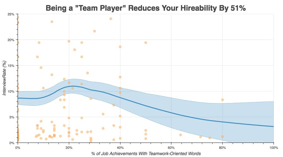 "Graph, Being a ""team player"" reduces your hireability by 51%"