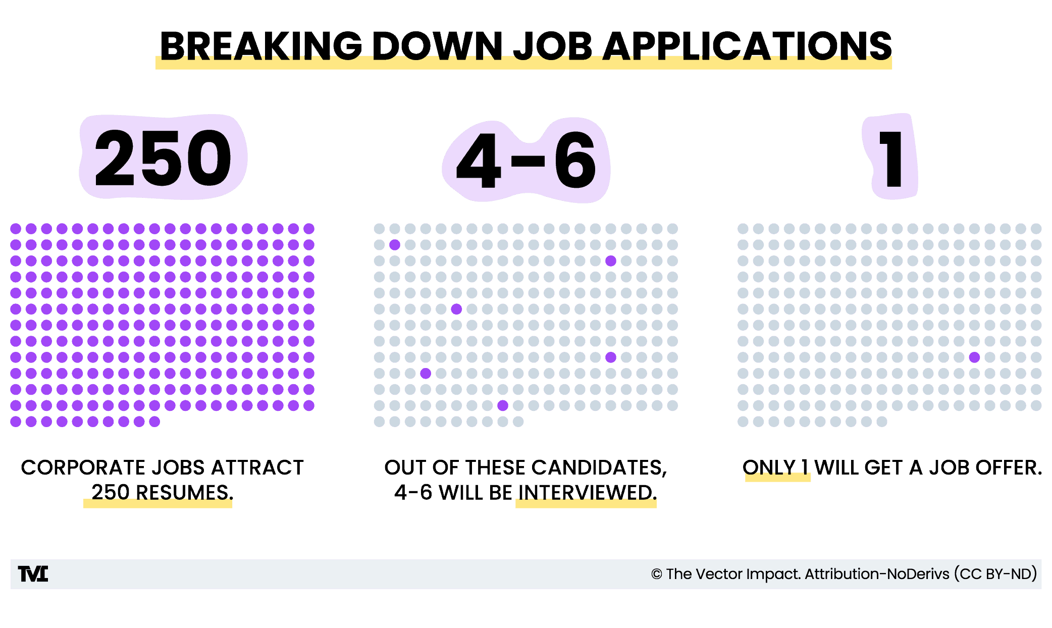 Breaking down job applications infographic. Out of 250 applications, 4-6 will be interviewed, and only 1 will receive an offer.