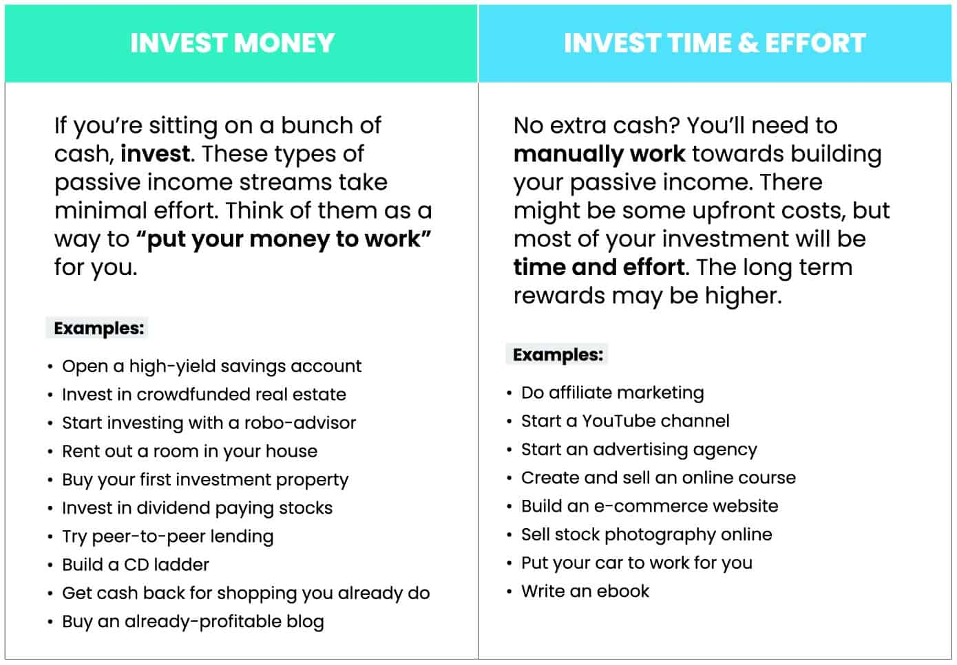 chart comparing different types of passive income that require either investing money or investing time and effort.