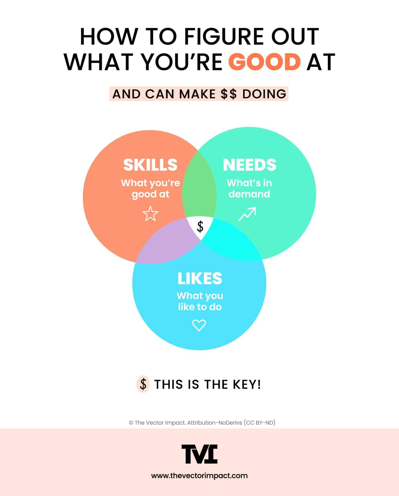 venn diagram: how to figure out what you're good at. overlapping skills, needs, and likes.