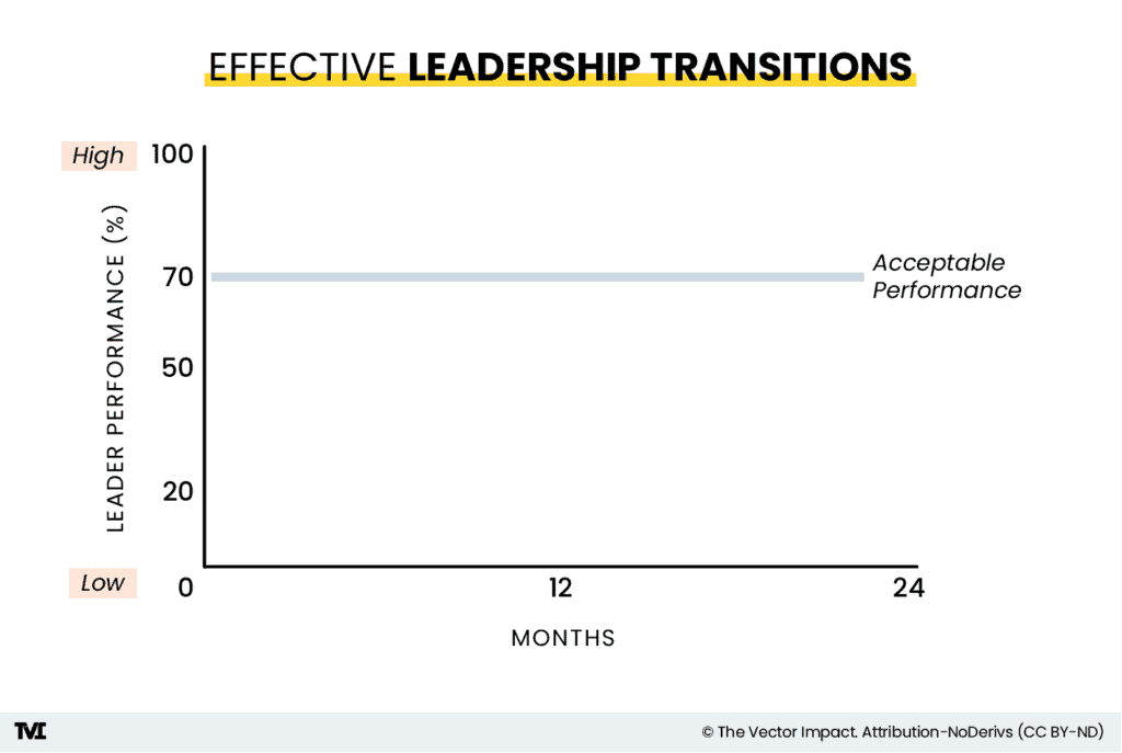 """Effective Leadership Transitions, chart 1 showing a graph with leadership performance on one side and the number of months on another. A gray line appears at 70 percent, marking the """"breakeven point."""""""