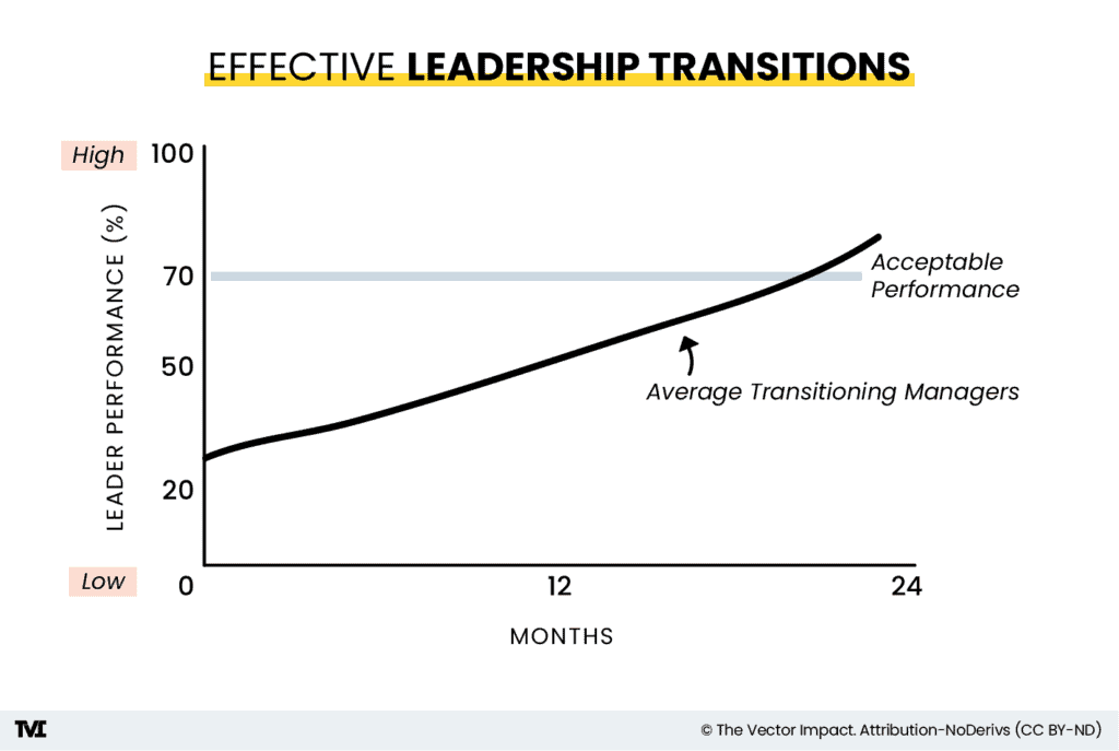 Effective Leadership Transitions, chart 2 showing a graph with the acceptable performance line (at 70 percent) and a black line representing the average transitioning manager.