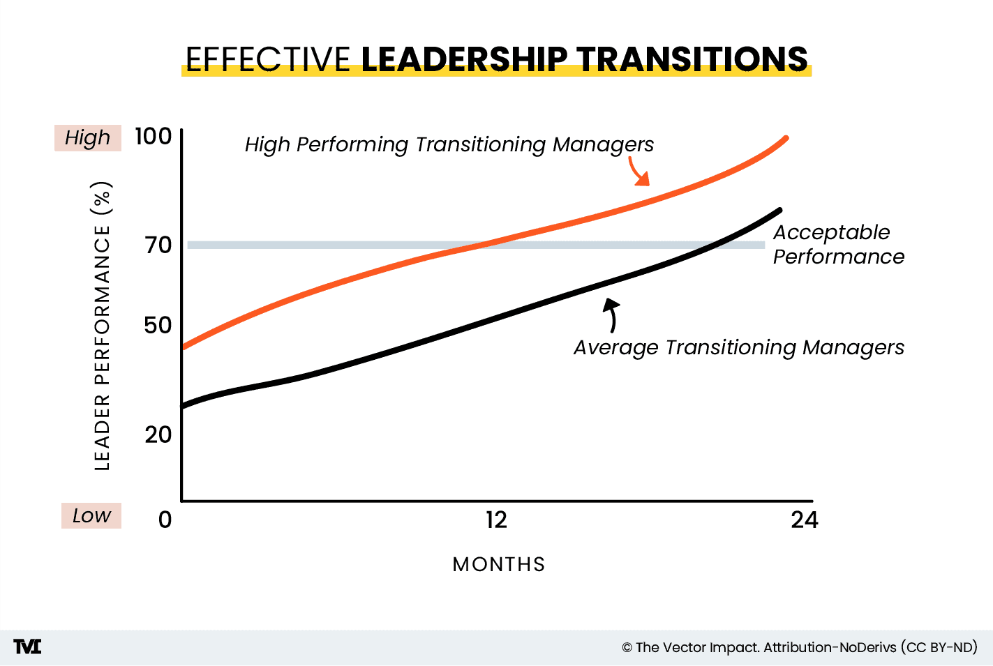 Effective Leadership Transitions, chart 3 showing a graph with the acceptable performance line (at 70 percent), a black line representing the average transitioning manager, and an orange line representing the high performing transitioning managers.