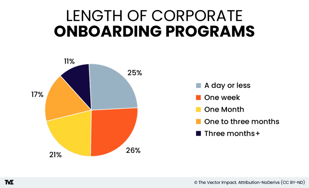 pie chart showing the length of corporate onboarding programs: 25 percent = 1 day or less; 26 percent = one week or less; 21 percent = one month; 17 percent = one to three months; 11 percent = three months +