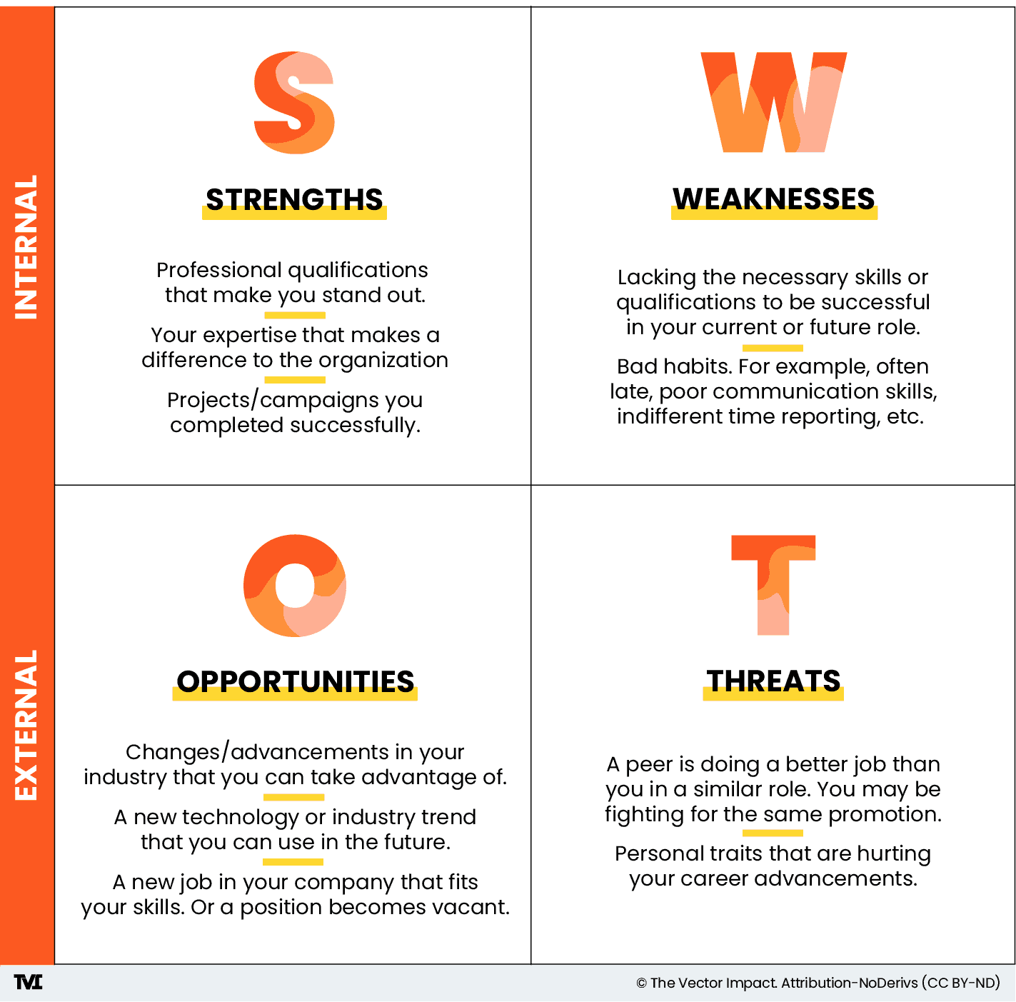 SWOT analysis graphic describing strengths, weaknesses, opportunities, and threats