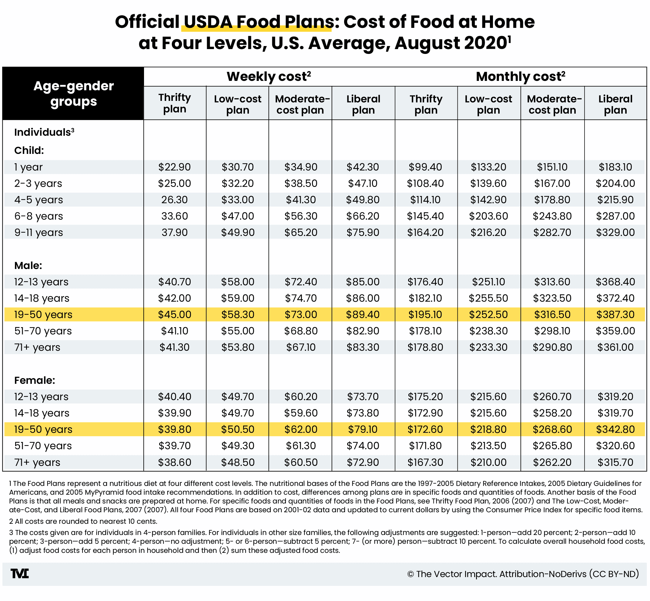 Official USDA Food Plans: Cost of Food at Home at Four Levels, U.S. Average, August 2020