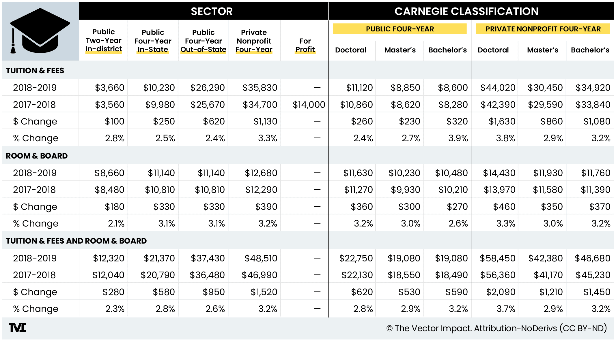 College pricing figures table. Cost of specific degrees (doctoral, master's, bachelor's). Cost comparison of public two-year in-district, public four-year in-state and out-of-state, private nonprofit, and for-profit colleges