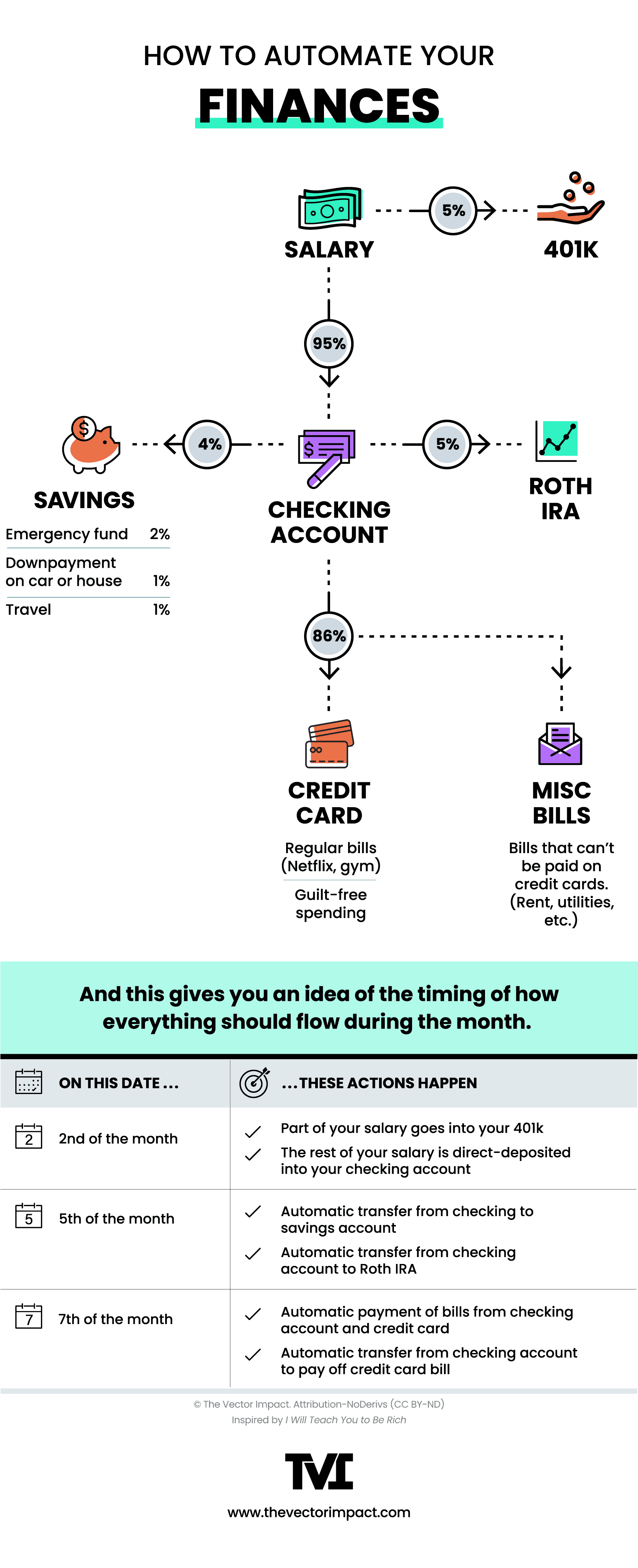 How to automate your finances, flow chart for college student budgeting
