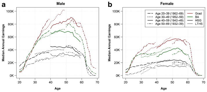 U.S. Census Bureau graph showing lifetime wages for males and females