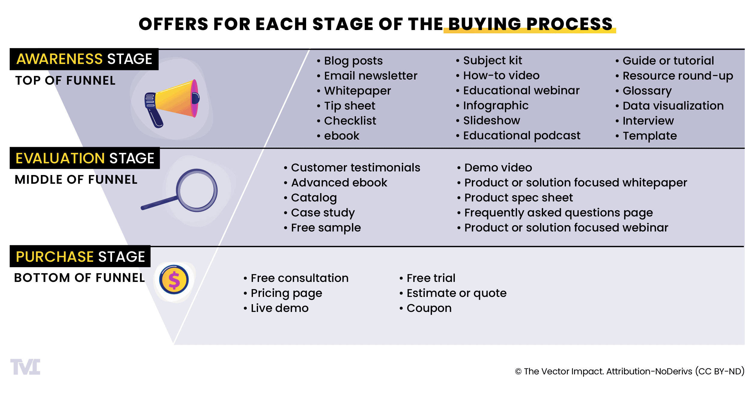 Funnel graphic showing offers for each stage of the buying process (awareness, evaluation, and purchase stages)