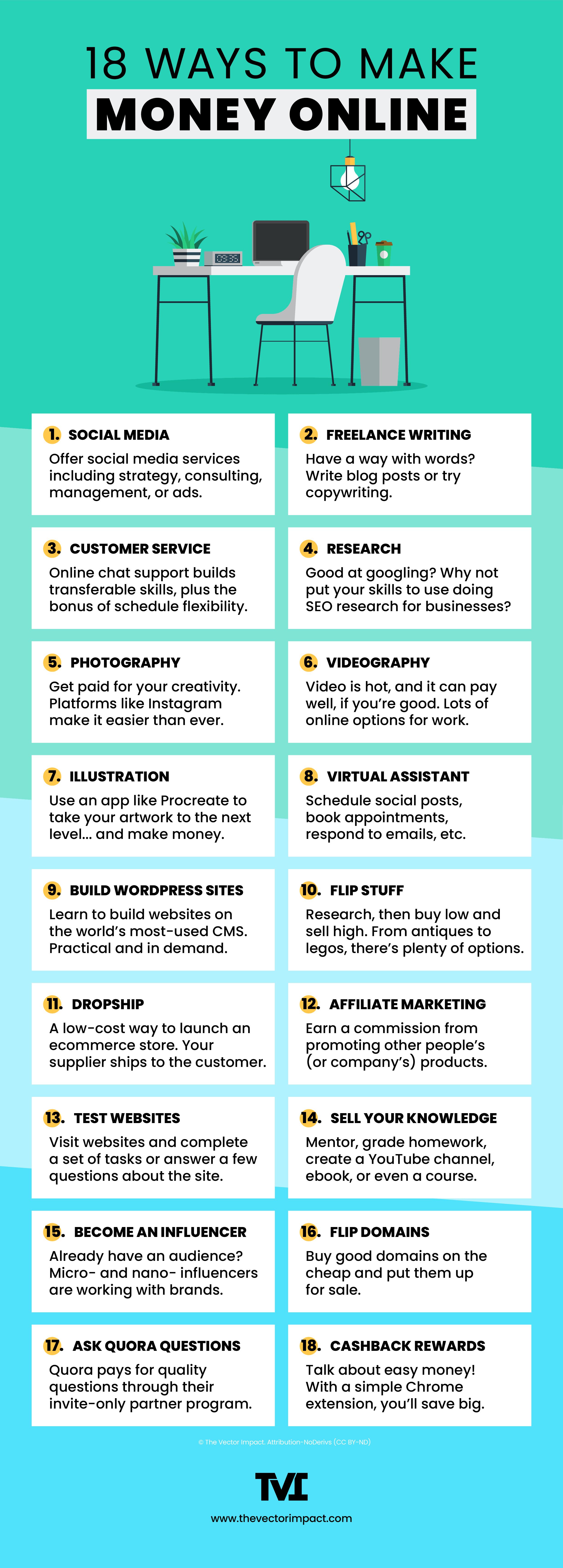 18 ways to make money online