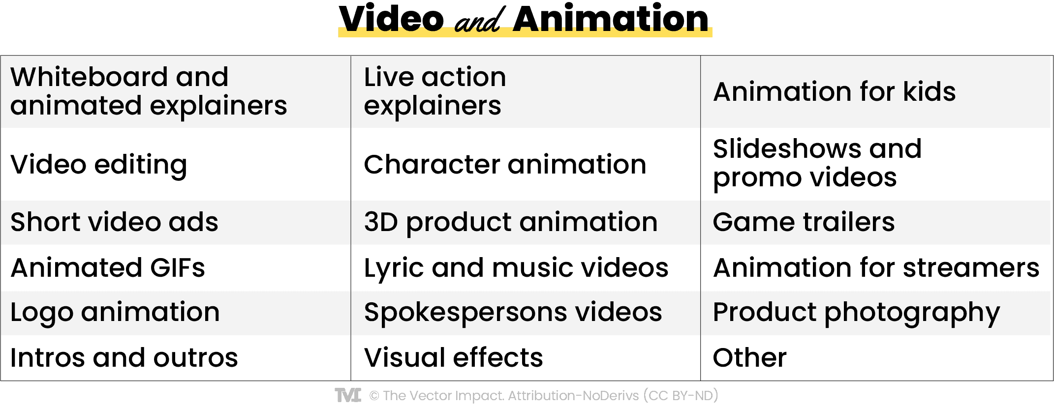 examples of video and animation jobs