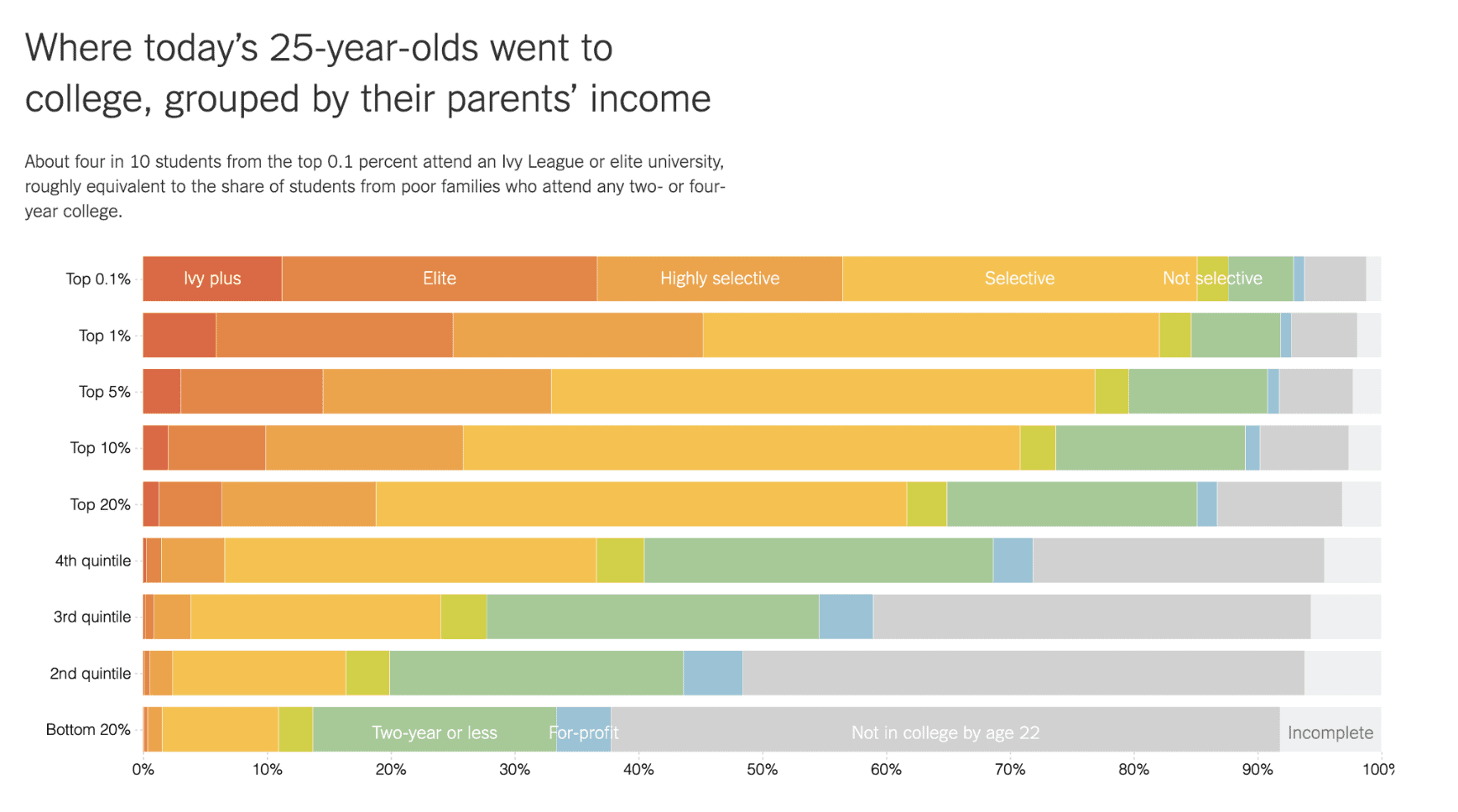 Chart: Where today's 25-year-olds went to college, grouped by their parents' income
