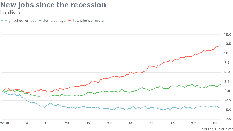 Graph: New jobs since the recession