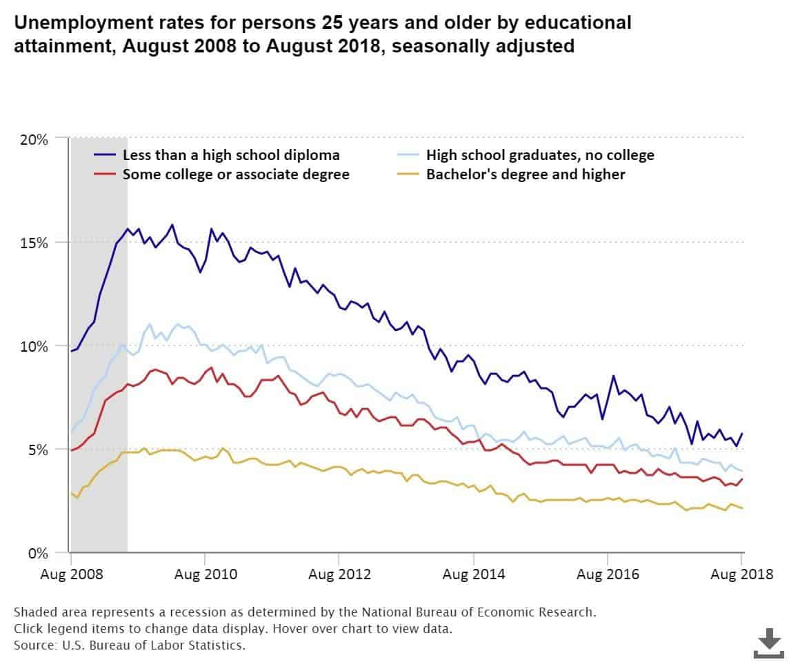 Graph: Unemployment rates for persons 25 years and older by educational attainment, Aug 2008-Aug 2018, seasonally adjusted