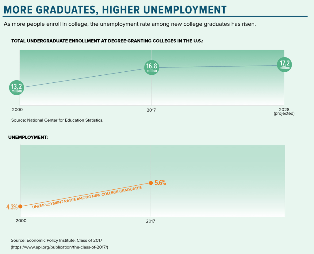 Chart: As more people enroll in college, the unemployment rate among new college graduates has risen.