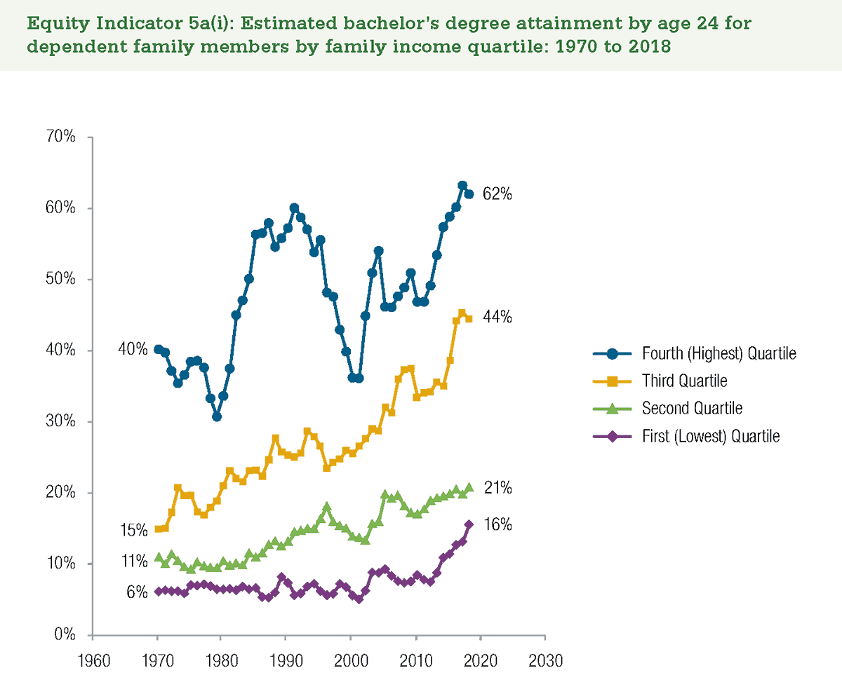 Graph: Estimated bachelor's degree attainment by age 24 for dependent family members by family income quartile: 1970 to 2018