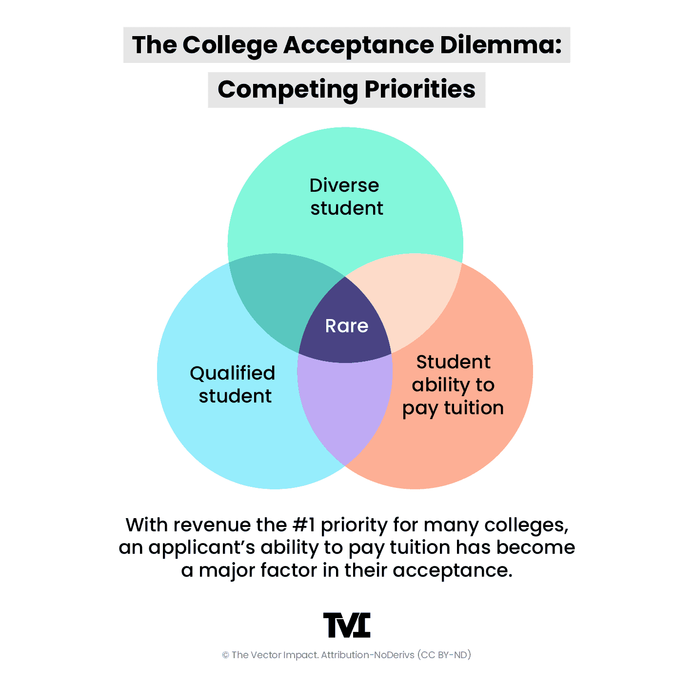 Venn diagram: diverse student, qualified student, and student ability to pay (finding all 3 is exceptionally rare)