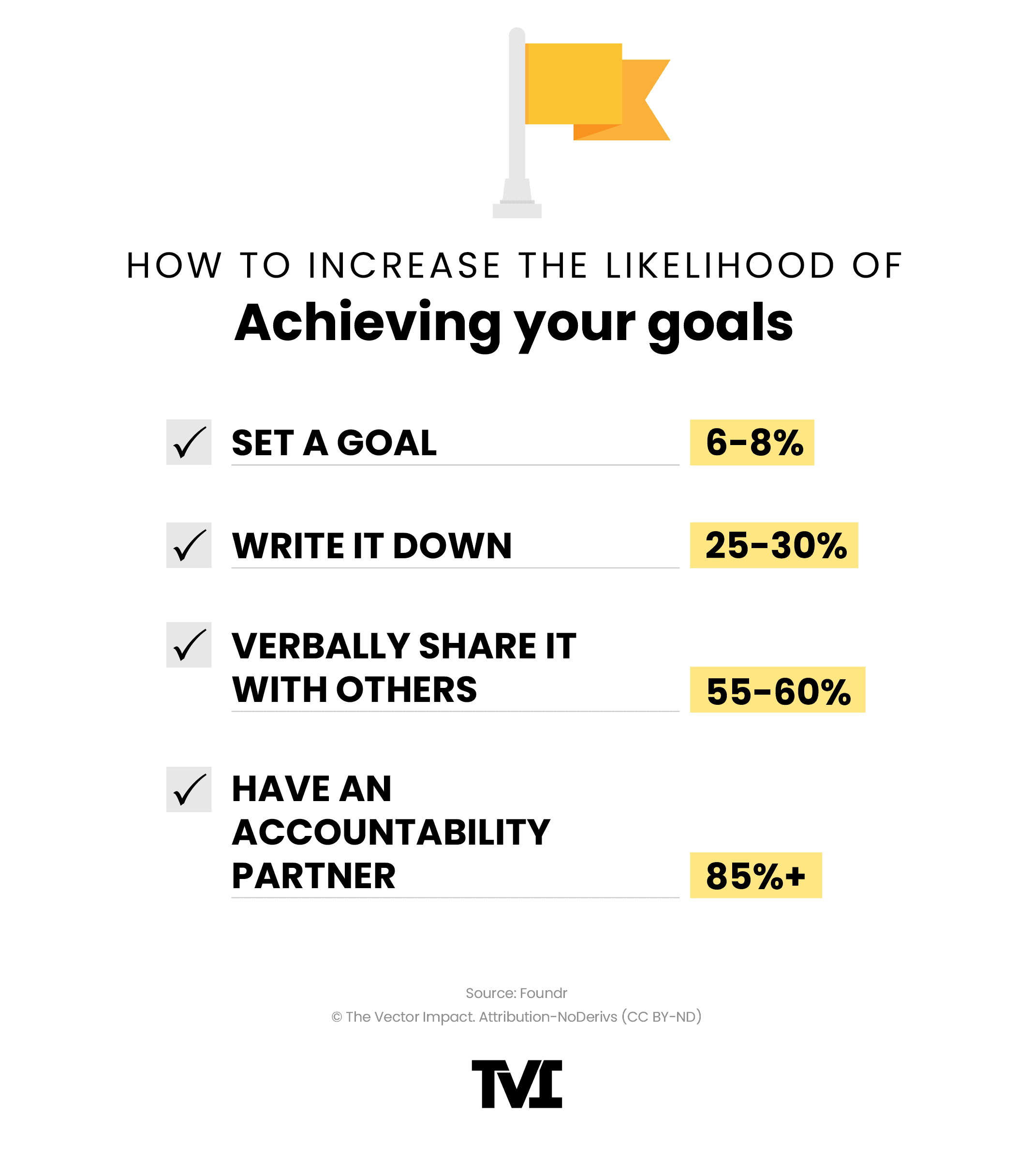 Graphic: How to increase the likelihood of achieving your goals