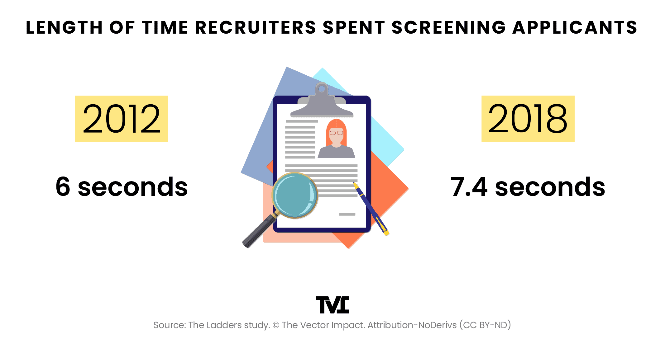Length of time recruiters spent screening applicants: 2012 (6 seconds) vs. 2018 (7.4 seconds)